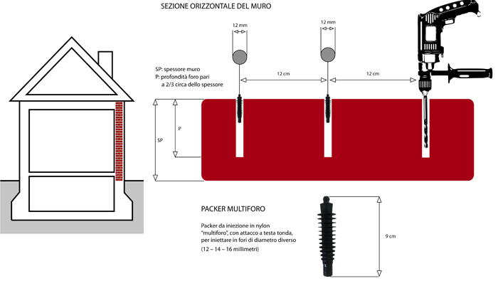 Dry Wall System deumidifica i muri